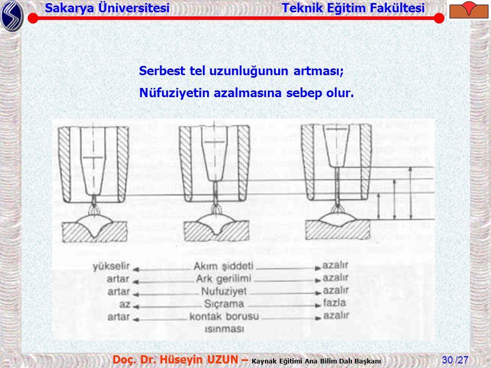 Sakarya Üniversitesi Teknik Eğitim Fakültesi /27 Doç. Dr. Hüseyin UZUN – Kaynak Eğitimi Ana Bilim Dalı Başkanı 30 Serbest tel uzunluğunun artması; Nüf
