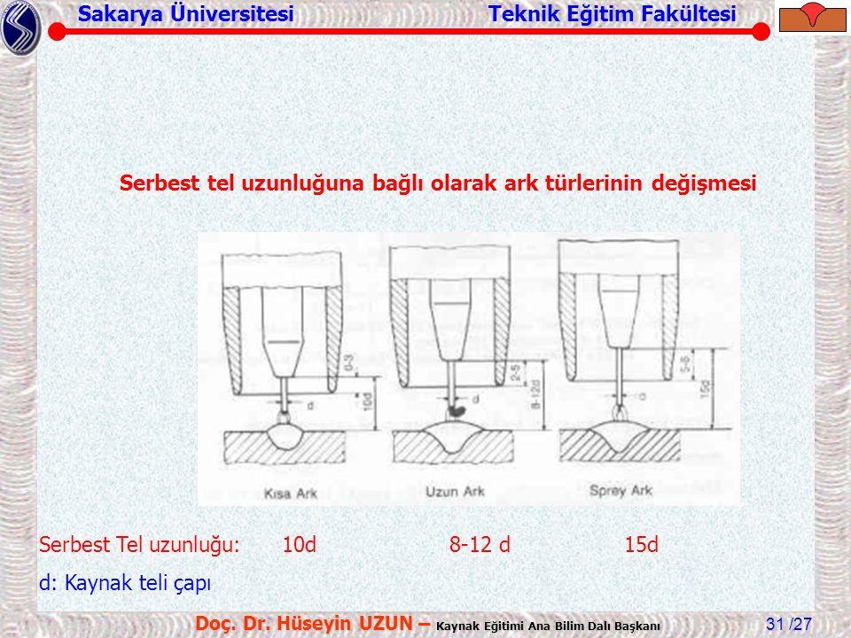 Sakarya Üniversitesi Teknik Eğitim Fakültesi /27 Doç. Dr. Hüseyin UZUN – Kaynak Eğitimi Ana Bilim Dalı Başkanı 31 Serbest Tel uzunluğu: 10d 8-12 d 15d