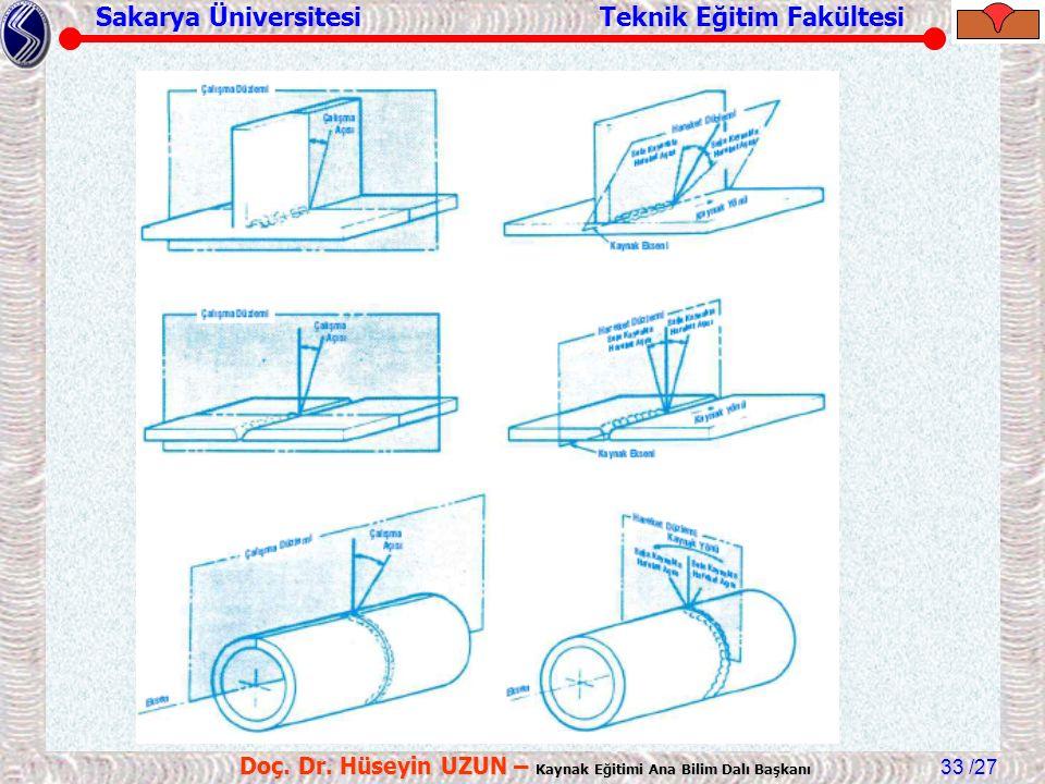 Sakarya Üniversitesi Teknik Eğitim Fakültesi /27 Doç. Dr. Hüseyin UZUN – Kaynak Eğitimi Ana Bilim Dalı Başkanı 33