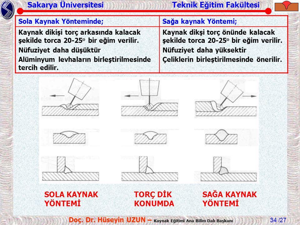 Sakarya Üniversitesi Teknik Eğitim Fakültesi /27 Doç. Dr. Hüseyin UZUN – Kaynak Eğitimi Ana Bilim Dalı Başkanı 34 SOLA KAYNAK YÖNTEMİ SAĞA KAYNAK YÖNT