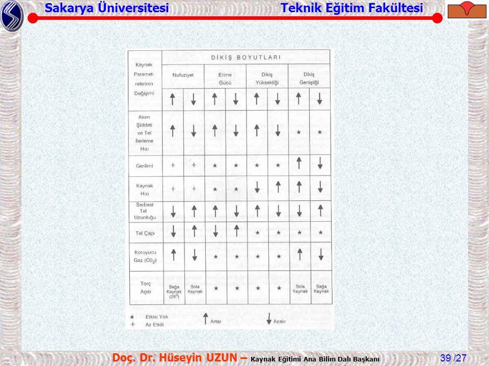Sakarya Üniversitesi Teknik Eğitim Fakültesi /27 Doç. Dr. Hüseyin UZUN – Kaynak Eğitimi Ana Bilim Dalı Başkanı 39