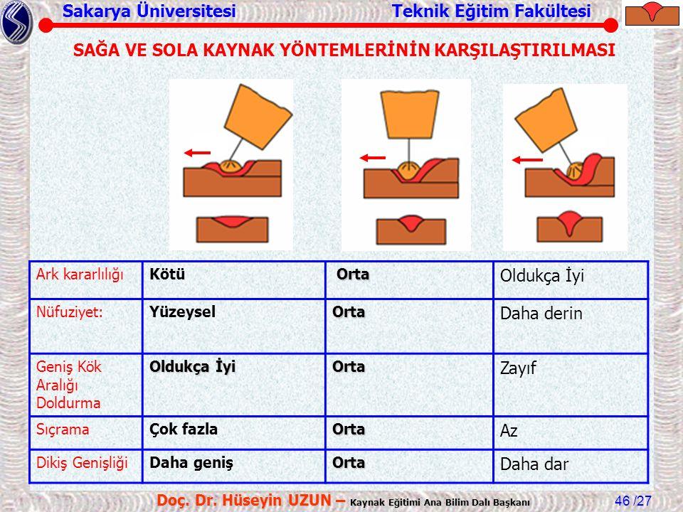 Sakarya Üniversitesi Teknik Eğitim Fakültesi /27 Doç. Dr. Hüseyin UZUN – Kaynak Eğitimi Ana Bilim Dalı Başkanı 46 Ark kararlılığıKötü Orta Orta Oldukç