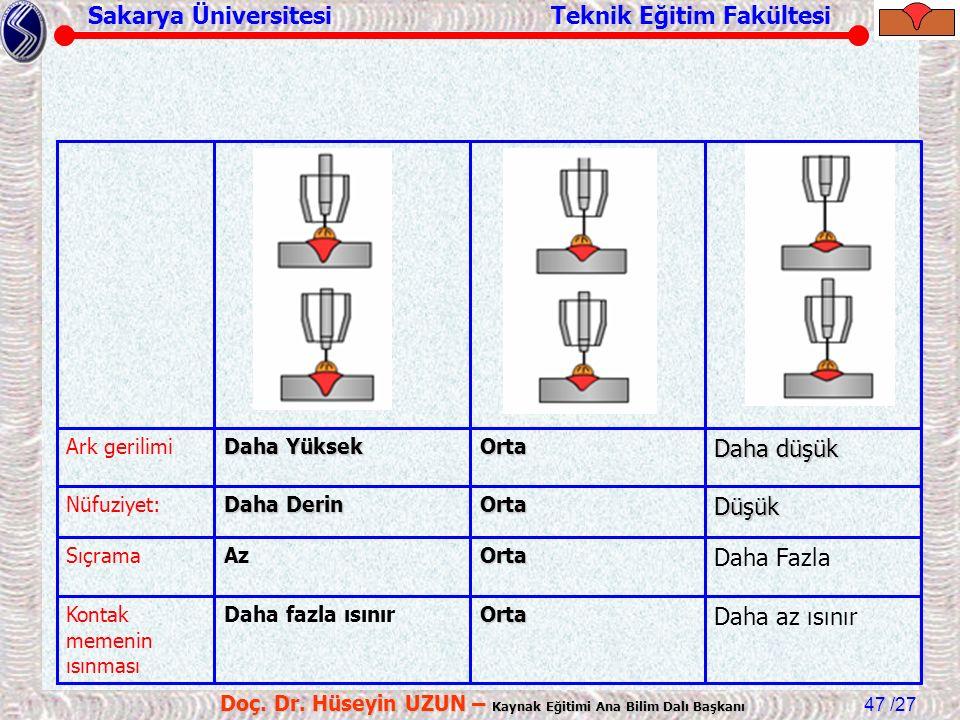 Sakarya Üniversitesi Teknik Eğitim Fakültesi /27 Doç. Dr. Hüseyin UZUN – Kaynak Eğitimi Ana Bilim Dalı Başkanı 47 Daha FazlaOrtaAzSıçrama Daha az ısın