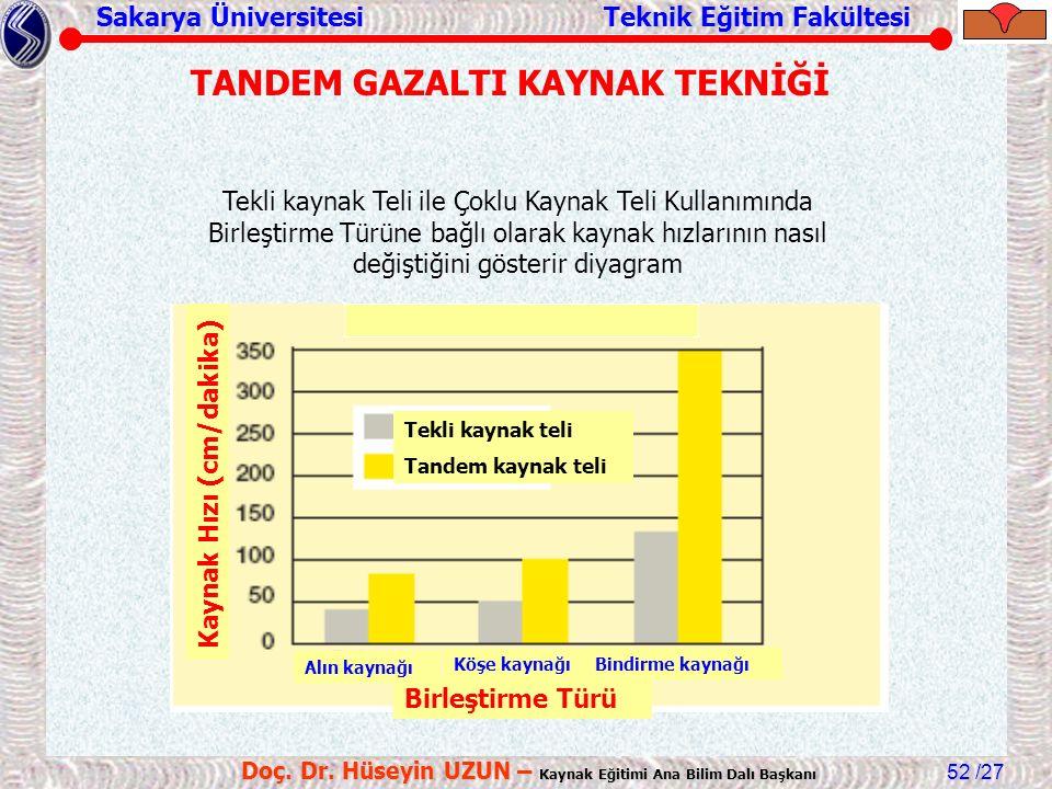 Sakarya Üniversitesi Teknik Eğitim Fakültesi /27 Doç. Dr. Hüseyin UZUN – Kaynak Eğitimi Ana Bilim Dalı Başkanı 52 Birleştirme Türü Alın kaynağı Köşe k