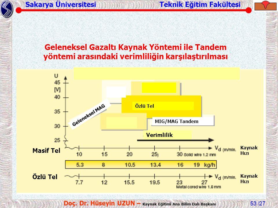 Sakarya Üniversitesi Teknik Eğitim Fakültesi /27 Doç. Dr. Hüseyin UZUN – Kaynak Eğitimi Ana Bilim Dalı Başkanı 53 MIG/MAG Tandem Özlü Tel Geleneksel M