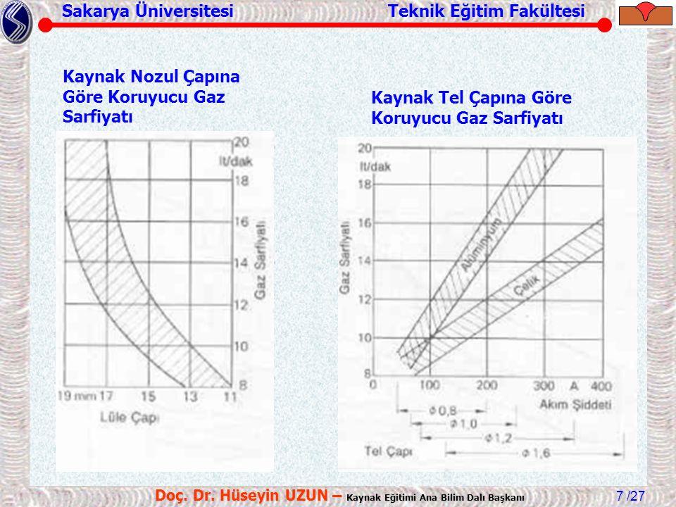 Sakarya Üniversitesi Teknik Eğitim Fakültesi /27 Doç. Dr. Hüseyin UZUN – Kaynak Eğitimi Ana Bilim Dalı Başkanı 7 Kaynak Nozul Çapına Göre Koruyucu Gaz