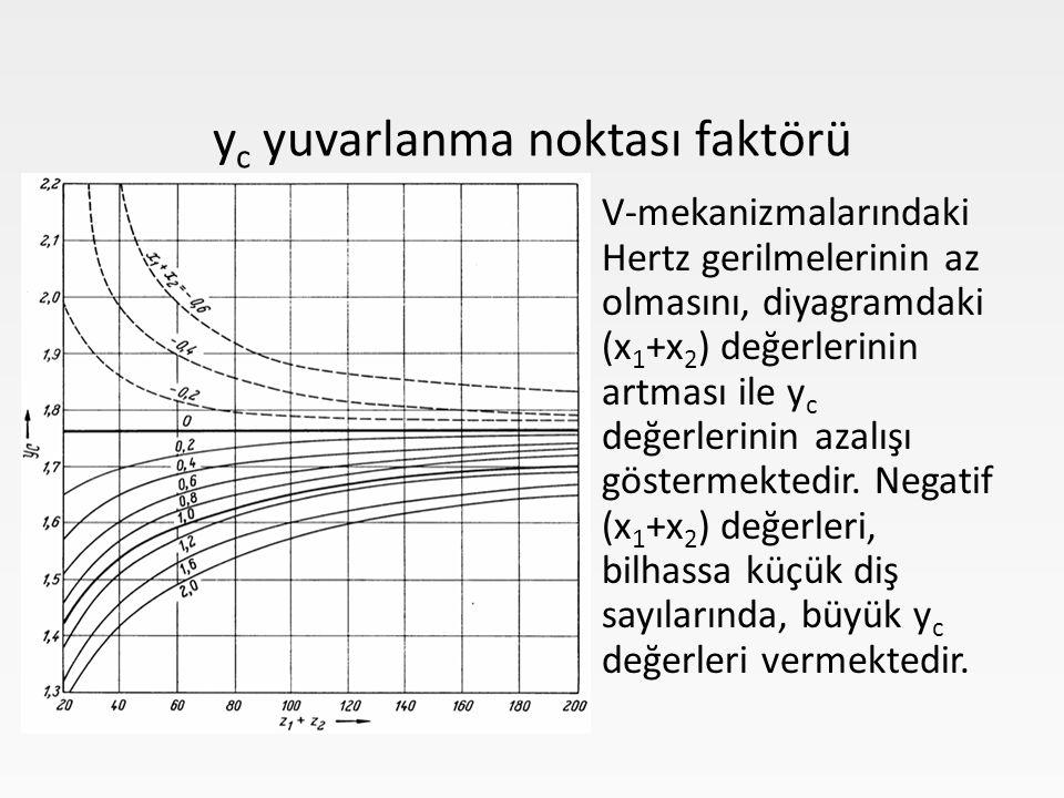 V-mekanizmalarındaki Hertz gerilmelerinin az olmasını, diyagramdaki (x 1 +x 2 ) değerlerinin artması ile y c değerlerinin azalışı göstermektedir.