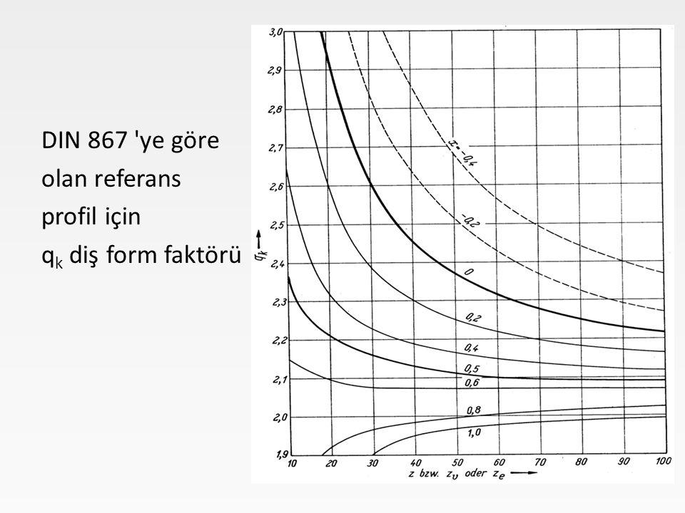 DIN 867 ye göre olan referans profil için q k diş form faktörü Diş eğilmesi