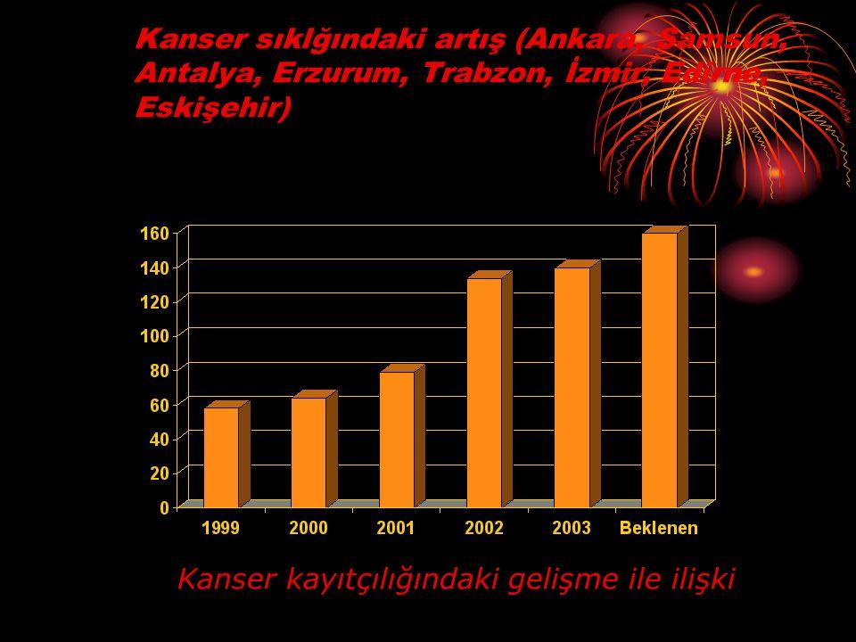 Kanser sıklğındaki artış (Ankara, Samsun, Antalya, Erzurum, Trabzon, İzmir, Edirne, Eskişehir) Kanser kayıtçılığındaki gelişme ile ilişki