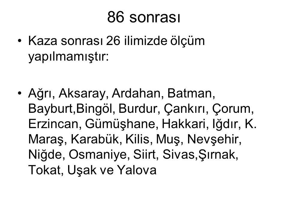 86 sonrası Kaza sonrası 26 ilimizde ölçüm yapılmamıştır: Ağrı, Aksaray, Ardahan, Batman, Bayburt,Bingöl, Burdur, Çankırı, Çorum, Erzincan, Gümüşhane, Hakkari, Iğdır, K.