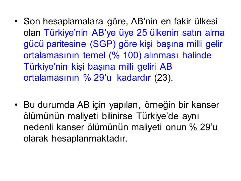 Son hesaplamalara göre, AB'nin en fakir ülkesi olan Türkiye'nin AB'ye üye 25 ülkenin satın alma gücü paritesine (SGP) göre kişi başına milli gelir ortalamasının temel (% 100) alınması halinde Türkiye'nin kişi başına milli geliri AB ortalamasının % 29'u kadardır (23).