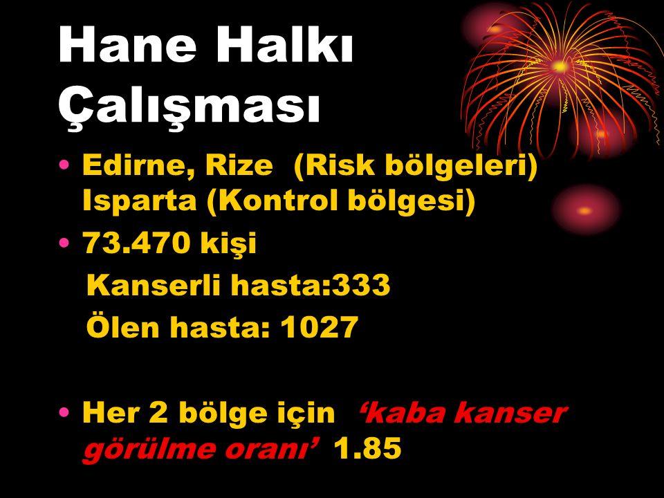 Hane Halkı Çalışması Edirne, Rize (Risk bölgeleri) Isparta (Kontrol bölgesi) 73.470 kişi Kanserli hasta:333 Ölen hasta: 1027 Her 2 bölge için 'kaba kanser görülme oranı' 1.85