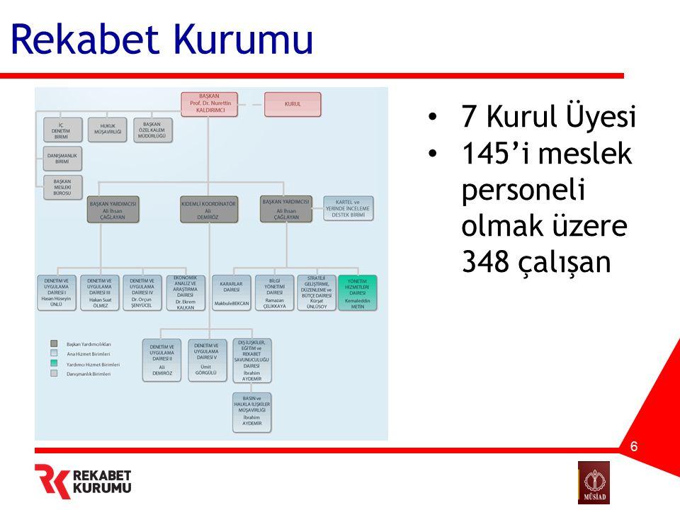 Rekabet Kurumu 6 7 Kurul Üyesi 145'i meslek personeli olmak üzere 348 çalışan