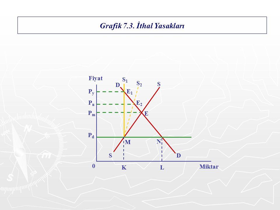 Grafik 7.3.