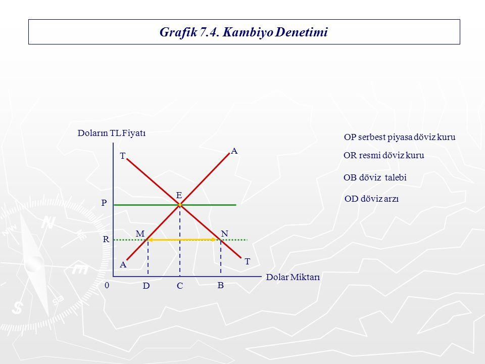 Grafik 7.4.