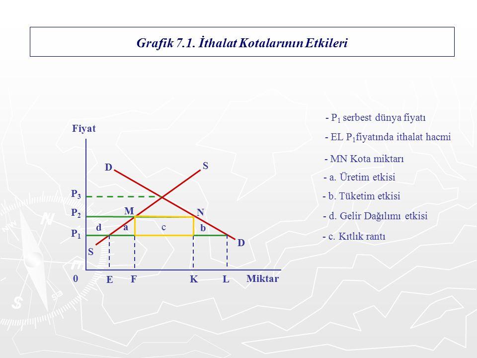 Grafik 7.1.