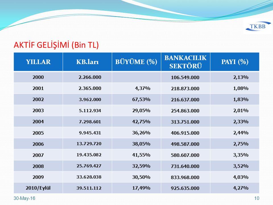 AKTİF GELİŞİMİ (Bin TL) YILLARKB.larıBÜYÜME (%) BANKACILIK SEKTÖRÜ PAYI (%) 20002.266.000 106.549.0002,13% 20012.365.0004,37%218.873.0001,08% 2002 3.9