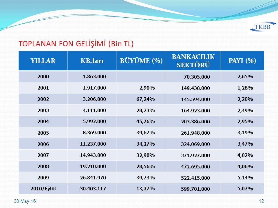 YILLARKB.larıBÜYÜME (%) BANKACILIK SEKTÖRÜ PAYI (%) 20001.863.000 70.305.0002,65% 20011.917.0002,90%149.438.0001,28% 20023.206.00067,24%145.594.0002,20% 20034.111.00028,23%164.923.0002,49% 20045.992.00045,76%203.386.0002,95% 20058.369.00039,67%261.948.0003,19% 200611.237.00034,27%324.069.0003,47% 200714.943.00032,98%371.927.0004,02% 200819.210.00028,56%472.695.0004,06% 200926.841.97039,73%522.415.0005,14% 2010/Eylül30.403.11713,27%599.701.0005,07% 30-May-1612 TOPLANAN FON GELİŞİMİ (Bin TL)