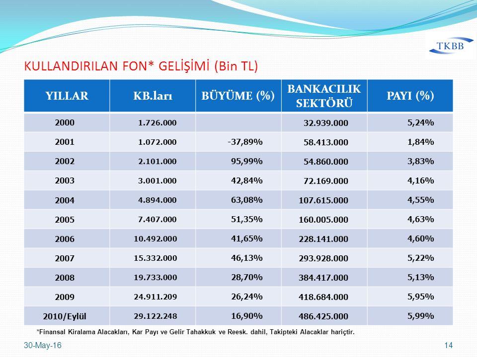 YILLARKB.larıBÜYÜME (%) BANKACILIK SEKTÖRÜ PAYI (%) 2000 1.726.000 32.939.0005,24% 2001 1.072.000 -37,89%58.413.0001,84% 2002 2.101.000 95,99%54.860.0003,83% 2003 3.001.000 42,84%72.169.0004,16% 2004 4.894.000 63,08%107.615.0004,55% 2005 7.407.000 51,35%160.005.0004,63% 2006 10.492.000 41,65%228.141.0004,60% 2007 15.332.000 46,13%293.928.0005,22% 2008 19.733.000 28,70%384.417.0005,13% 2009 24.911.209 26,24%418.684.0005,95% 2010/Eylül 29.122.248 16,90%486.425.0005,99% 30-May-1614 KULLANDIRILAN FON* GELİŞİMİ (Bin TL) *Finansal Kiralama Alacakları, Kar Payı ve Gelir Tahakkuk ve Reesk.