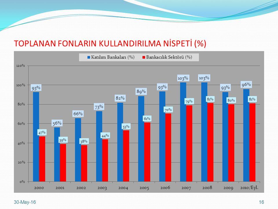 TOPLANAN FONLARIN KULLANDIRILMA NİSPETİ (%) 30-May-1616