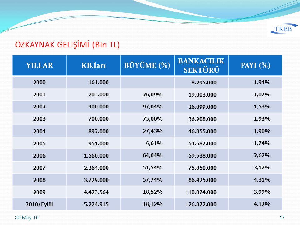 YILLARKB.larıBÜYÜME (%) BANKACILIK SEKTÖRÜ PAYI (%) 2000161.000 8.295.0001,94% 2001203.00026,09%19.003.0001,07% 2002400.00097,04%26.099.0001,53% 20037