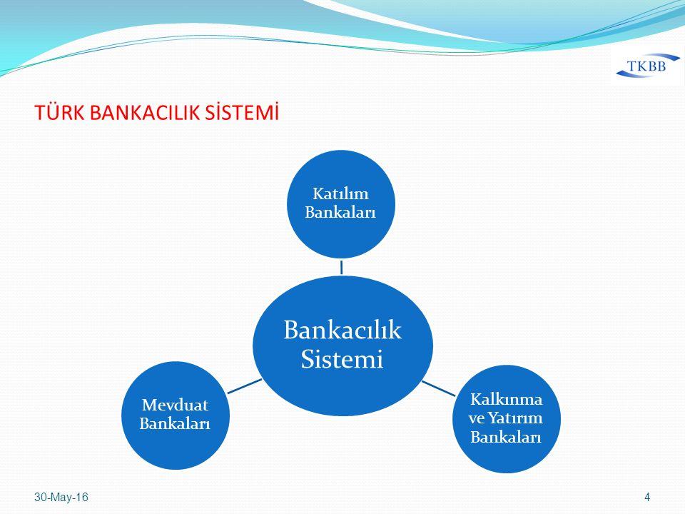 30-May-164 Bankacılık Sistemi Katılım Bankaları Kalkınma ve Yatırım Bankaları Mevduat Bankaları TÜRK BANKACILIK SİSTEMİ