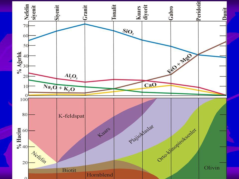   Magmanın SiO 2 içeriği çok düşük olursa: Silis bakımından fakir Başlıca olivin, piroksen, hornblend / biotit Kuars, kristobalit veya tridimit çok az / bulunmaz Yüksek oranlarda Fe-Mg mineral içeren ve koyu renkli olan kayaçlara mafik kayaçlar denir   Magma ergiyiği alkali ile Al 2 O 3 içeriği yüksek; SiO 2 bakımından doygun olmazsa: Feldspatoid gibi SiO 2 -fakir mineraller bulunur Kuars gibi serbest SiO 2 yer almaz   SiO 2 içeriği yüksek bir ergiyikten kristalleşen kayaçlarda: Bol kuars ve alkali feldspatlar, ayrıca muskovit Az miktarlarda Fe-Mg mineraller Bu kayaçlara felsik (alkali feldsptlı) / silisli magmatik kayaçlar denir