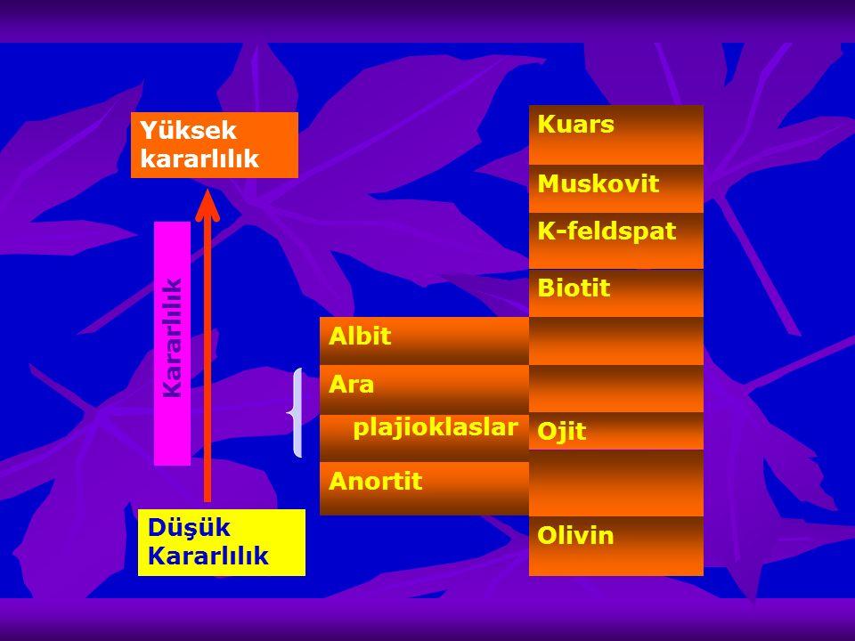 Olivin Düşük Kararlılık Anortit Ojit plajioklaslar Ara Albit Biotit K-feldspat Muskovit Kuars Yüksek kararlılık Kararlılık
