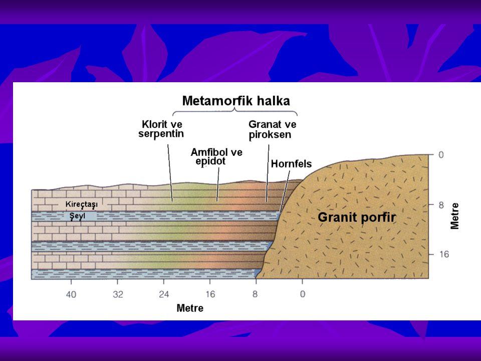Bölgesel metamorfizma Dinamometamorfizma Büyük ölçekteki dağ oluşumu (orojenez) ile meydana gelir ve geniş alanlara yayılır Isı ve yönlü basınçlar etkindir Gömülme metamorfizması Jeosenklinallerde çökelen, volkanik ara katkılar da içerebilen ve derin zonlara yavaş yavaş gömülen sedimentlerde meydana gelir Sıcaklıklar, dinamometamorfizmadan daha düşüktür (en çok 400-450°C)