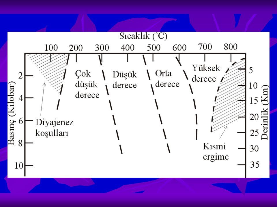 Metamorfizma derecesinin değişmesi ile mineral toplulukları da değişir Bazı metamorfik mineraller belirli bir aralıktaki P ve T koşullarında meydana gelirler belirli bir metamorfizma derecesini karakterize ederler Bunlara indeks mineraller denir