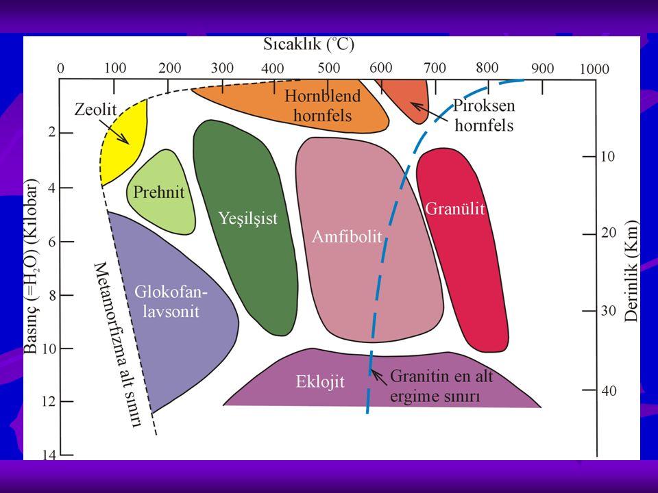 Zeolit fasiyesi Metamorfizmanın en düşük derecesini temsil eder zeolit, klorit, muskovit ve kuars Yeşil şist fasiyesi Bölgesel metamorfizma geçirmiş alanların düşük derece metamorfik fasiyesidir klorit, epidot, muskovit, albit ve kuars Amfibolit fasiyesi Orta-yüksek derece metamorfik alanlarda bulunur hornblend, plajioklas ve almandin
