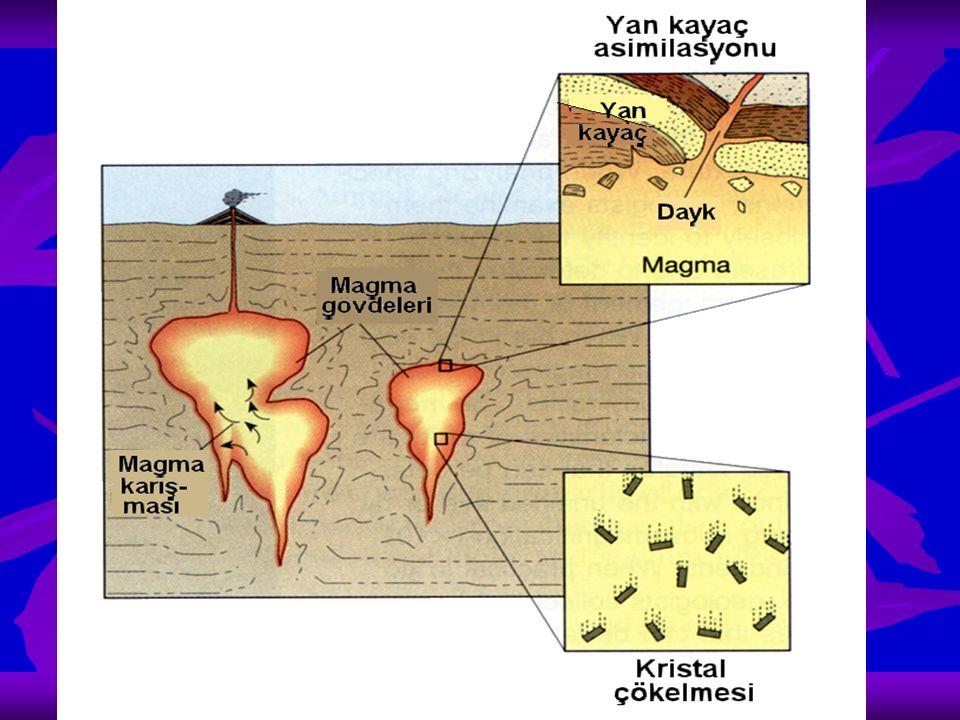 Magmanın kısmi ergimesi ve fraksiyonel kristalleşme sonucunda bazen büyük ekonomik değer taşıyan magmatik mineral yatakları meydana gelebilir Fraksiyonel kristalleşme ile erken oluşan Ö.A.