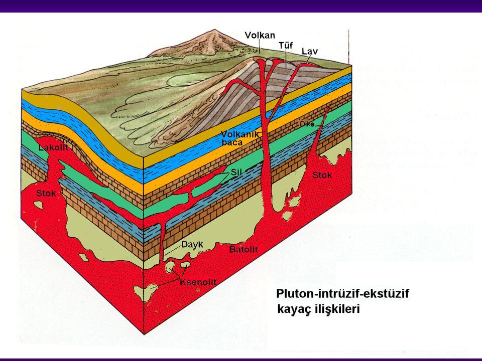 Magmatik Kayaçların Bulunması ve Dokuları İntrüzif / plutonik kayaçlar: Yeryüzüne ulaşamayan bir magmadan; yavaş soğuma, orta / iri kristalli doku Ekstrüzif / volkanik kayaçlar Lav veya piroklastik malzeme halinde yer yüzüne ulaşan magmadan; Hızlı soğuma, ince kristalli doku Soğuma çok hızlı olursa, volkanik cam Piroklastik kayaçlar; Tüf: ince taneli, volkanik kül ve toz Aglomera/volkanik breş: Daha iri malzeme