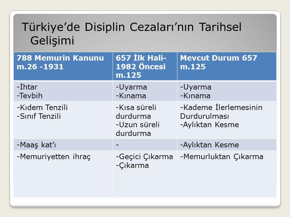Türkiye'de Disiplin Cezaları'nın Tarihsel Gelişimi 788 Memurin Kanunu m.26 -1931 657 İlk Hali- 1982 Öncesi m.125 Mevcut Durum 657 m.125 -İhtar -Tevbih -Uyarma -Kınama -Uyarma -Kınama -Kıdem Tenzili -Sınıf Tenzili -Kısa süreli durdurma -Uzun süreli durdurma -Kademe İlerlemesinin Durdurulması -Aylıktan Kesme -Maaş kat'ı--Aylıktan Kesme -Memuriyetten ihraç-Geçici Çıkarma -Çıkarma -Memurluktan Çıkarma