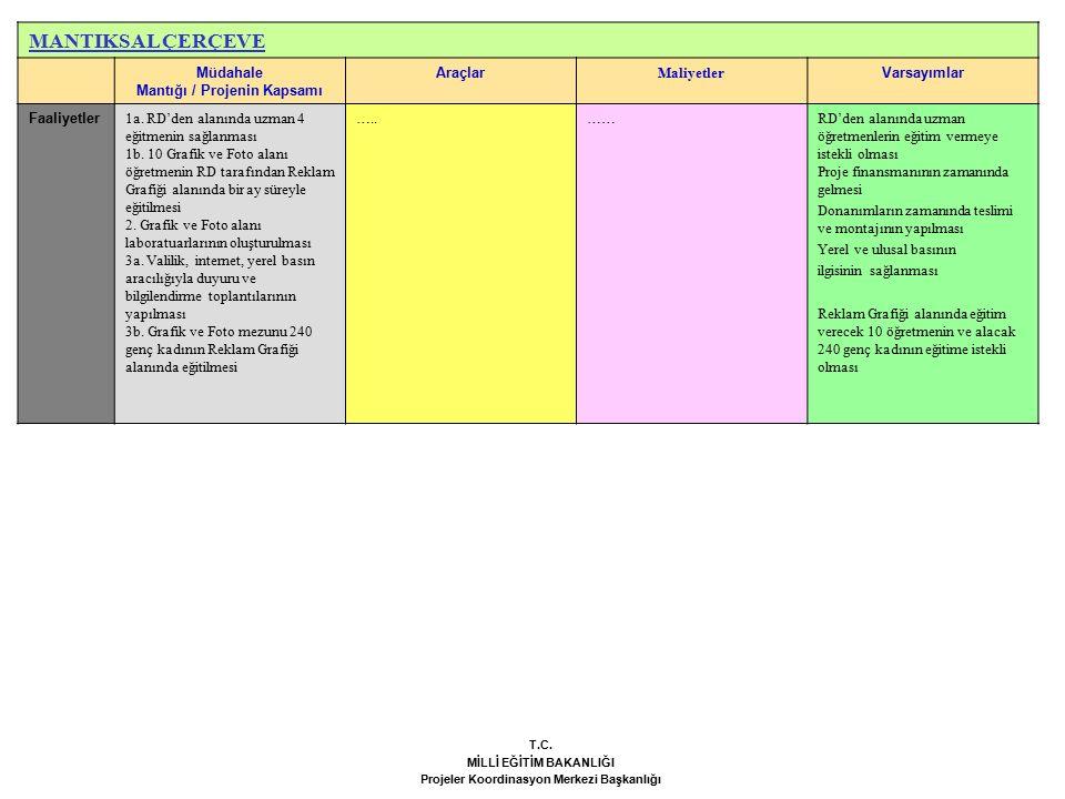 MANTIKSAL ÇERÇEVE Müdahale Mantığı / Projenin Kapsamı Araçlar Maliyetler Varsayımlar Faaliyetler 1a.