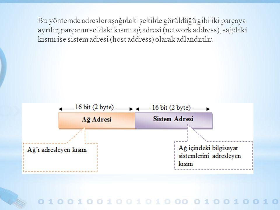Bu yöntemde adresler aşağıdaki şekilde görüldüğü gibi iki parçaya ayrılır; parçanın soldaki kısmı ağ adresi (network address), sağdaki kısmı ise siste