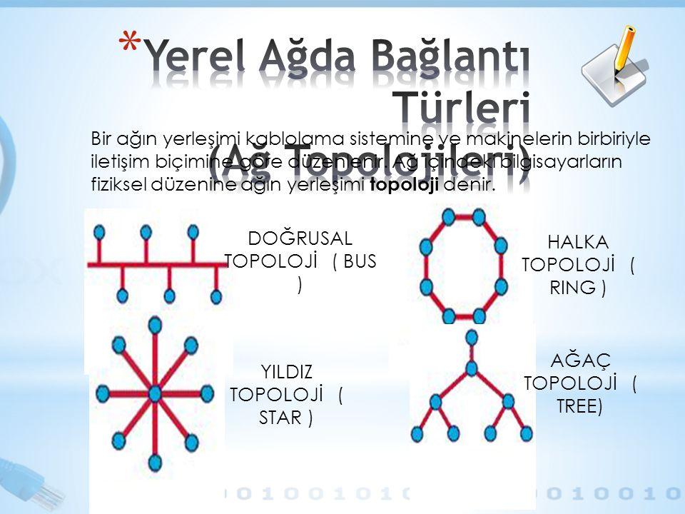 DOĞRUSAL TOPOLOJİ ( BUS ) HALKA TOPOLOJİ ( RING ) AĞAÇ TOPOLOJİ ( TREE) YILDIZ TOPOLOJİ ( STAR ) Bir ağın yerleşimi kablolama sistemine ve makinelerin