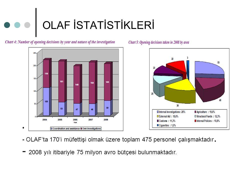 OLAF İSTATİSTİKLERİ - OLAF'ta 170'i müfettişi olmak üzere toplam 475 personel çalışmaktadır. - 2008 yılı itibariyle 75 milyon avro bütçesi bulunmaktad