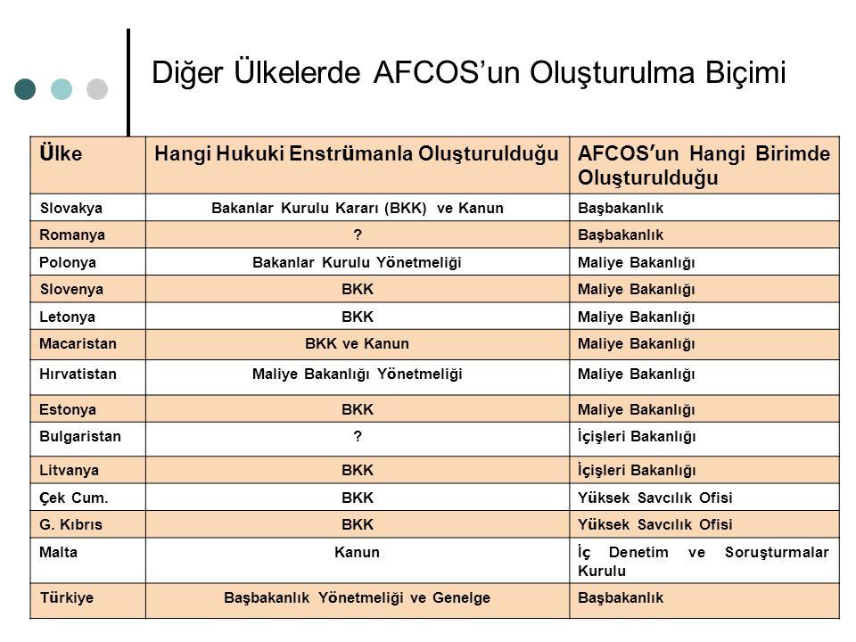 Diğer Ülkelerde AFCOS'un Oluşturulma Biçimi Ü lkeHangi Hukuki Enstr ü manla OluşturulduğuAFCOS ' un Hangi Birimde Oluşturulduğu SlovakyaBakanlar Kurul
