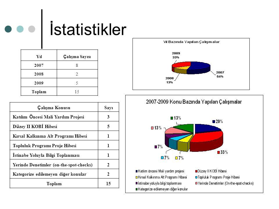 İstatistikler Yıl Ç alışma Sayısı 20078 20082 20095 Toplam15 Ç alışma Konusu Sayı Katılım Ö ncesi Mali Yardım Projesi 3 D ü zey II KOBİ Hibesi 5 Kırsa