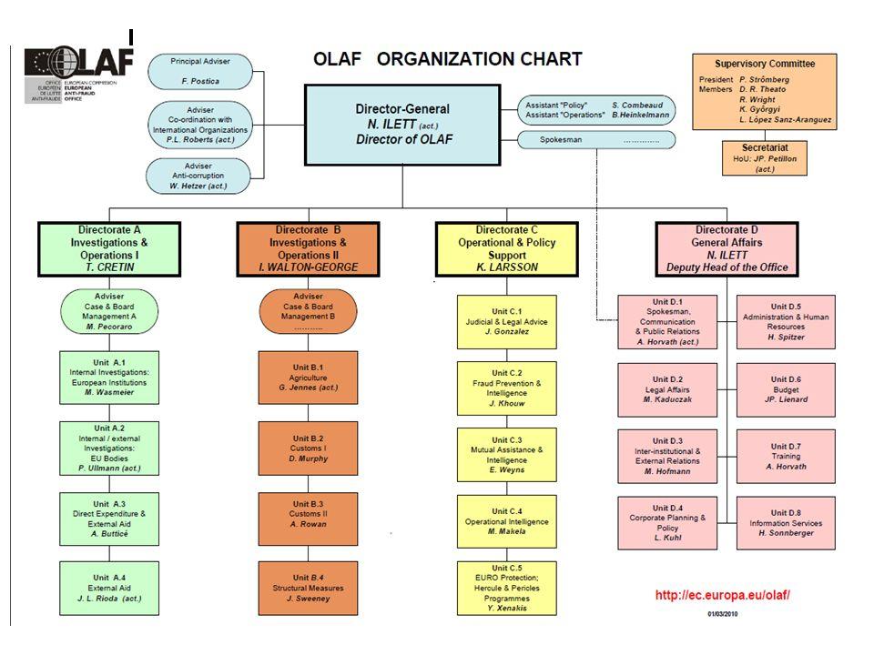 OLAF, AFCOS'lara kurumsal, teknik ve operasyonel destek sağlamaktadır: Kurumsal Destek: AB çıkarlarını etkileyen yolsuzluklarla mücadeleye ilişkin spesifik konularda eğitim programları ve seminerler düzenlenmesi, Çeşitli temel konularda (kurumsal yapı, yönetim, yeterlikler vs.) uzmanlık ve danışmanlık hizmetleri sağlanması, AFCOS kuruluşlarına misafir denetçi ve eğitimciler gönderilmesi.
