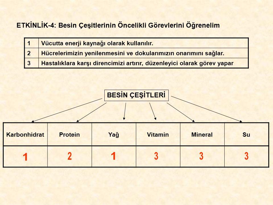 ETKİNLİK-4: Besin Çeşitlerinin Öncelikli Görevlerini Öğrenelim 1Vücutta enerji kaynağı olarak kullanılır. 2Hücrelerimizin yenilenmesini ve dokularımız