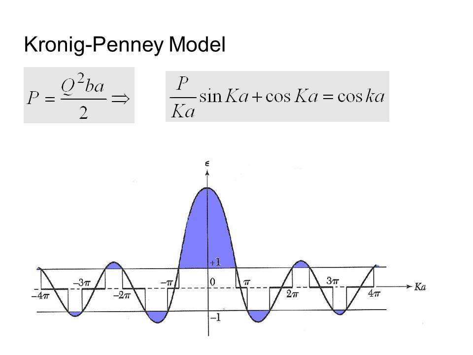 Kronig-Penney Model