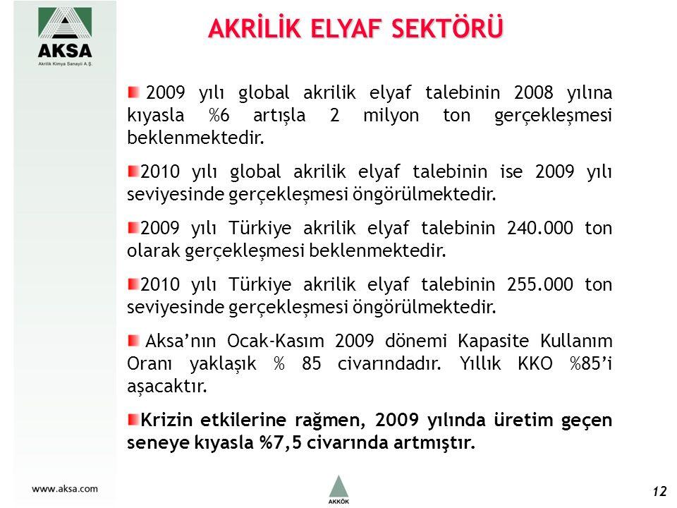 AKRİLİK ELYAF SEKTÖRÜ 12 2009 yılı global akrilik elyaf talebinin 2008 yılına kıyasla %6 artışla 2 milyon ton gerçekleşmesi beklenmektedir.