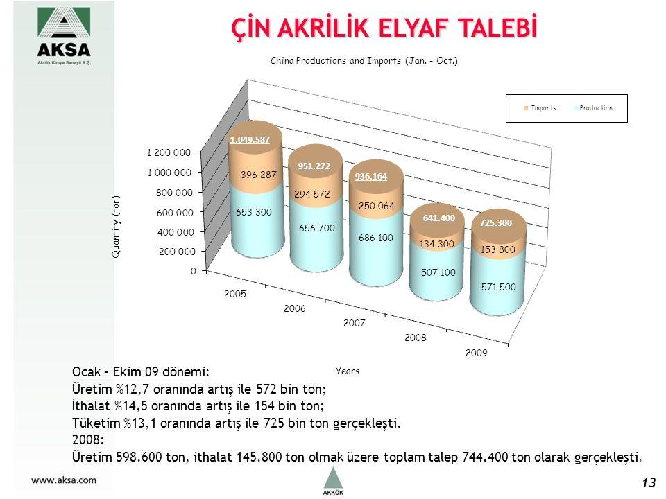 ÇİN AKRİLİK ELYAF TALEBİ 13 Ocak – Ekim 09 dönemi: Üretim %12,7 oranında artış ile 572 bin ton; İthalat %14,5 oranında artış ile 154 bin ton; Tüketim %13,1 oranında artış ile 725 bin ton gerçekleşti.