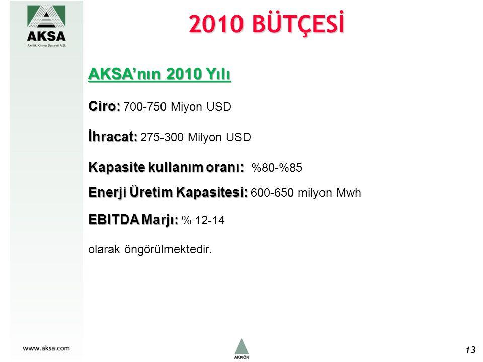 2010 BÜTÇESİ 13 AKSA'nın 2010 Yılı Ciro: Ciro: 700-750 Miyon USD İhracat: İhracat: 275-300 Milyon USD Kapasite kullanım oranı: Kapasite kullanım oranı: %80-%85 Enerji Üretim Kapasitesi: Enerji Üretim Kapasitesi: 600-650 milyon Mwh EBITDA Marjı: EBITDA Marjı: % 12-14 olarak öngörülmektedir.