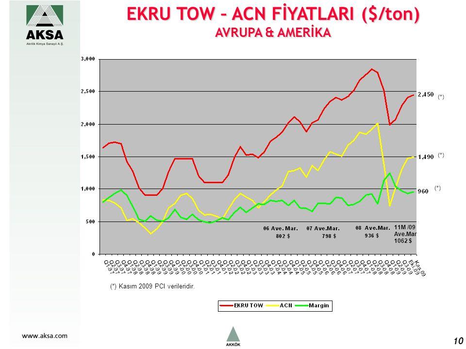 EKRU TOW – ACN FİYATLARI ($/ton) AVRUPA & AMERİKA 10 11M /09 Ave.Mar 1062 $ (*) Kasım 2009 PCI verileridir.