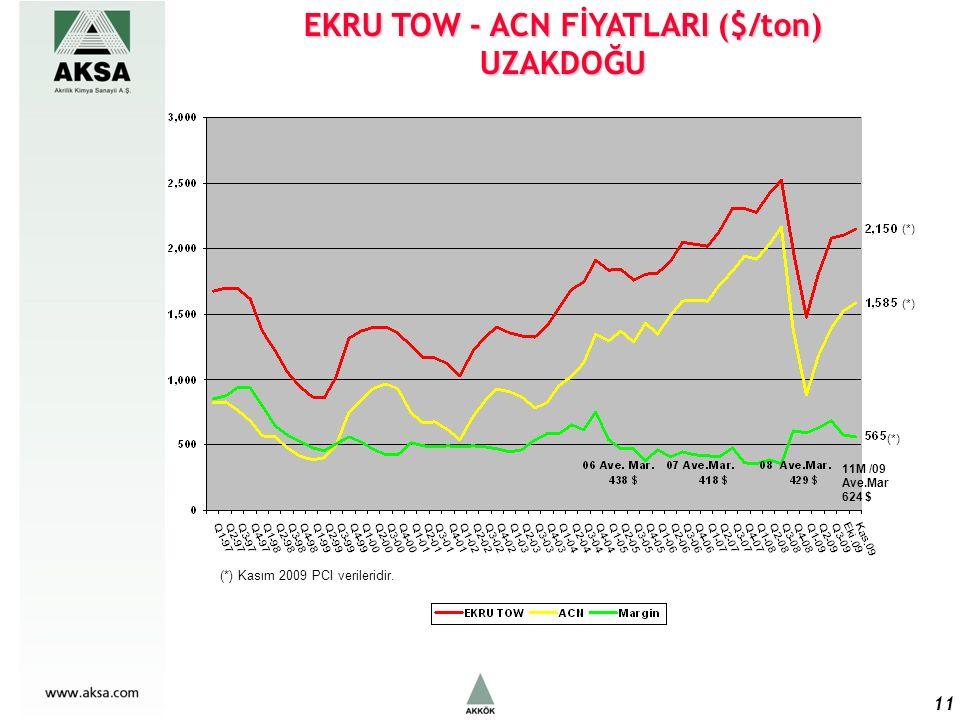 EKRU TOW - ACN FİYATLARI ($/ton) UZAKDOĞU 11 11M /09 Ave.Mar 624 $ (*) (*) Kasım 2009 PCI verileridir.