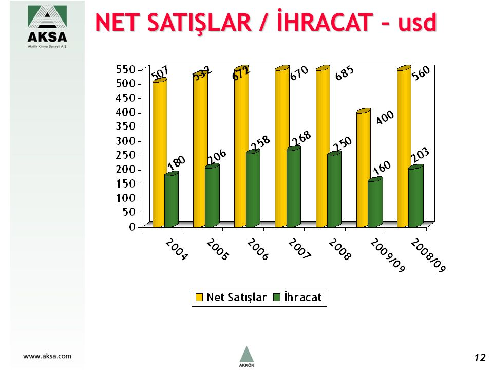 NET SATIŞLAR / İHRACAT – usd 12