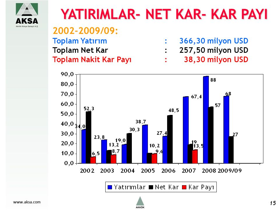 15 2002-2009/09: Toplam Yatırım : 366,30 milyon USD Toplam Net Kar : 257,50 milyon USD Toplam Nakit Kar Payı : 38,30 milyon USD YATIRIMLAR- NET KAR- KAR PAYI